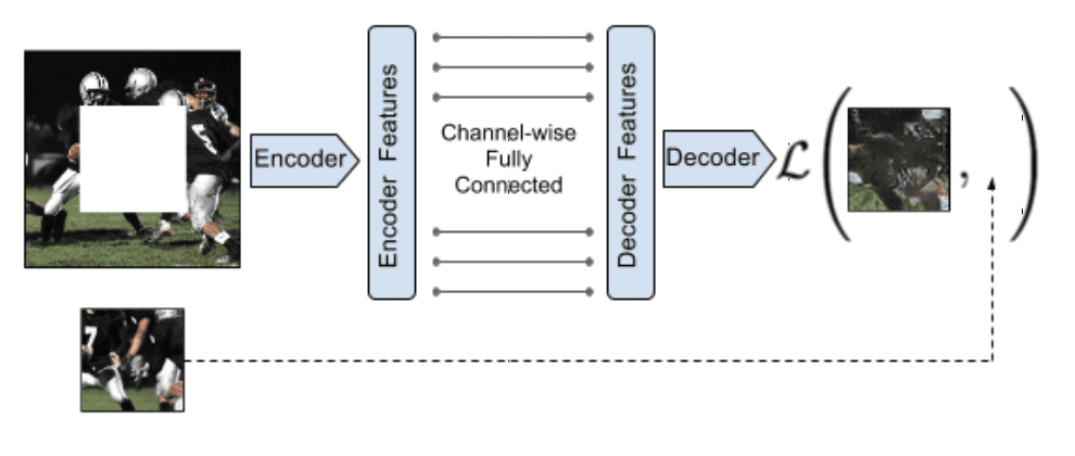 Example of the Context Encoders Encoder-Decoder Model Architecture