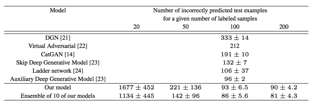 Example of the Table of Results Comparing Classification Accuracy of other GAN models to a SGAN on MNIST