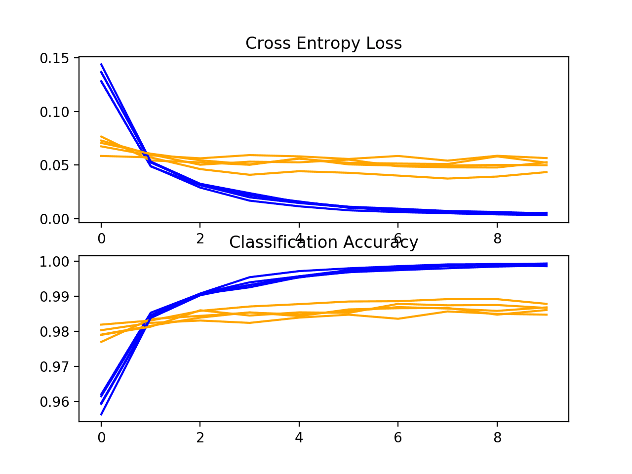 Loss and Accuracy Learning Curves for the BatchNormalization Model During k-Fold Cross-Validation