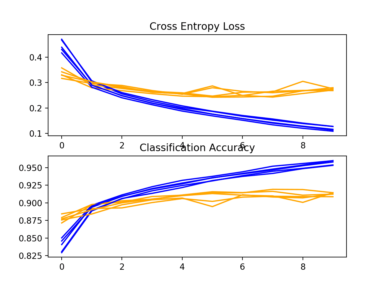 Loss-and-Accuracy-Learning-Curves-for-the-Same-Padding-on-the-Fashion-MNIST-Dataset-During-k-Fold-Cross-Validation