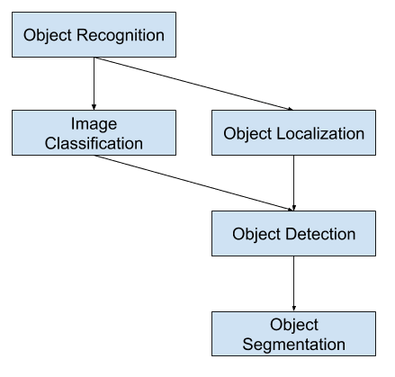 Overview of Object Recognition Computer Vision Tasks