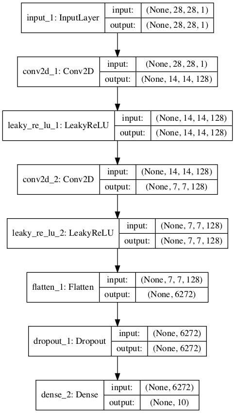 Plot of a Supervised Multi-Class Classification GAN Discriminator Model