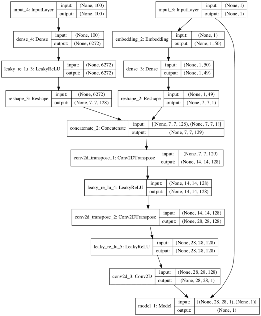 Plot of the Composite Generator and Discriminator Model in the Conditional Generative Adversarial Network