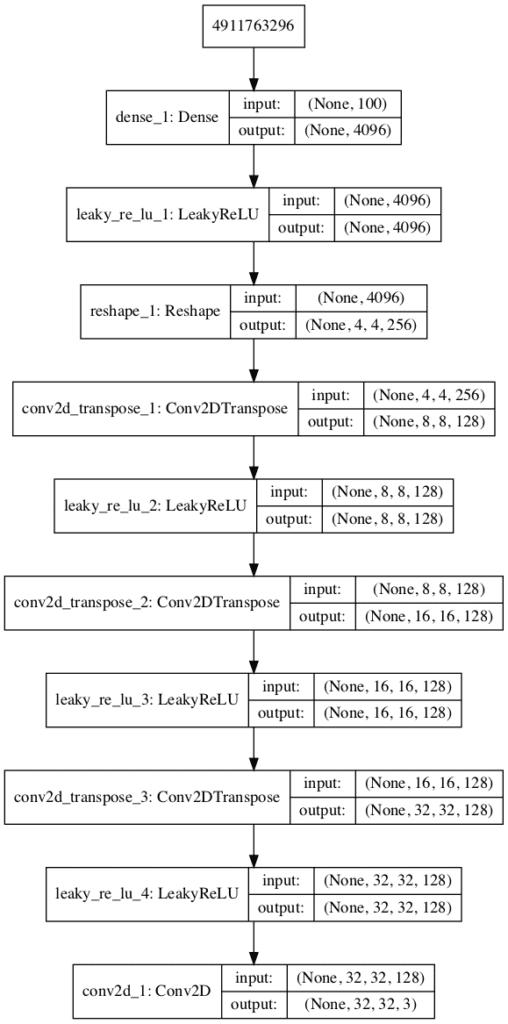 Plot of the Generator Model in the CIFAR-10 Generative Adversarial Network