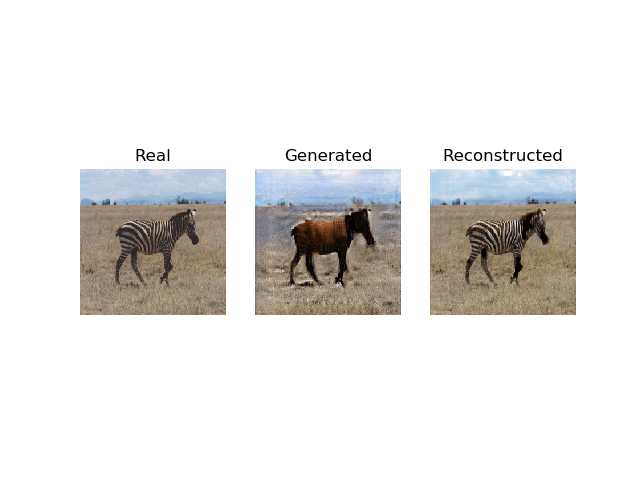 Plot of a Real Photo of a Zebra, Translation to Horse, and Reconstructed Photo of a Zebra Using CycleGAN.