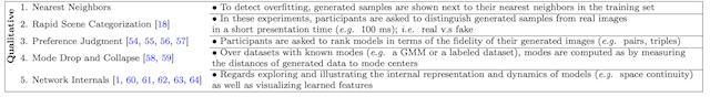 Summary of Qualitative GAN Generator Evaluation Methods