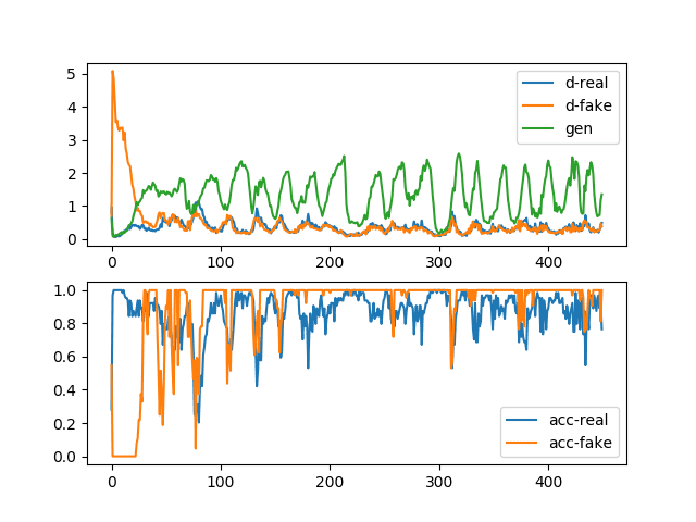 Line Plots of Loss and Accuracy for a Generative Adversarial Network With Mode Collapse