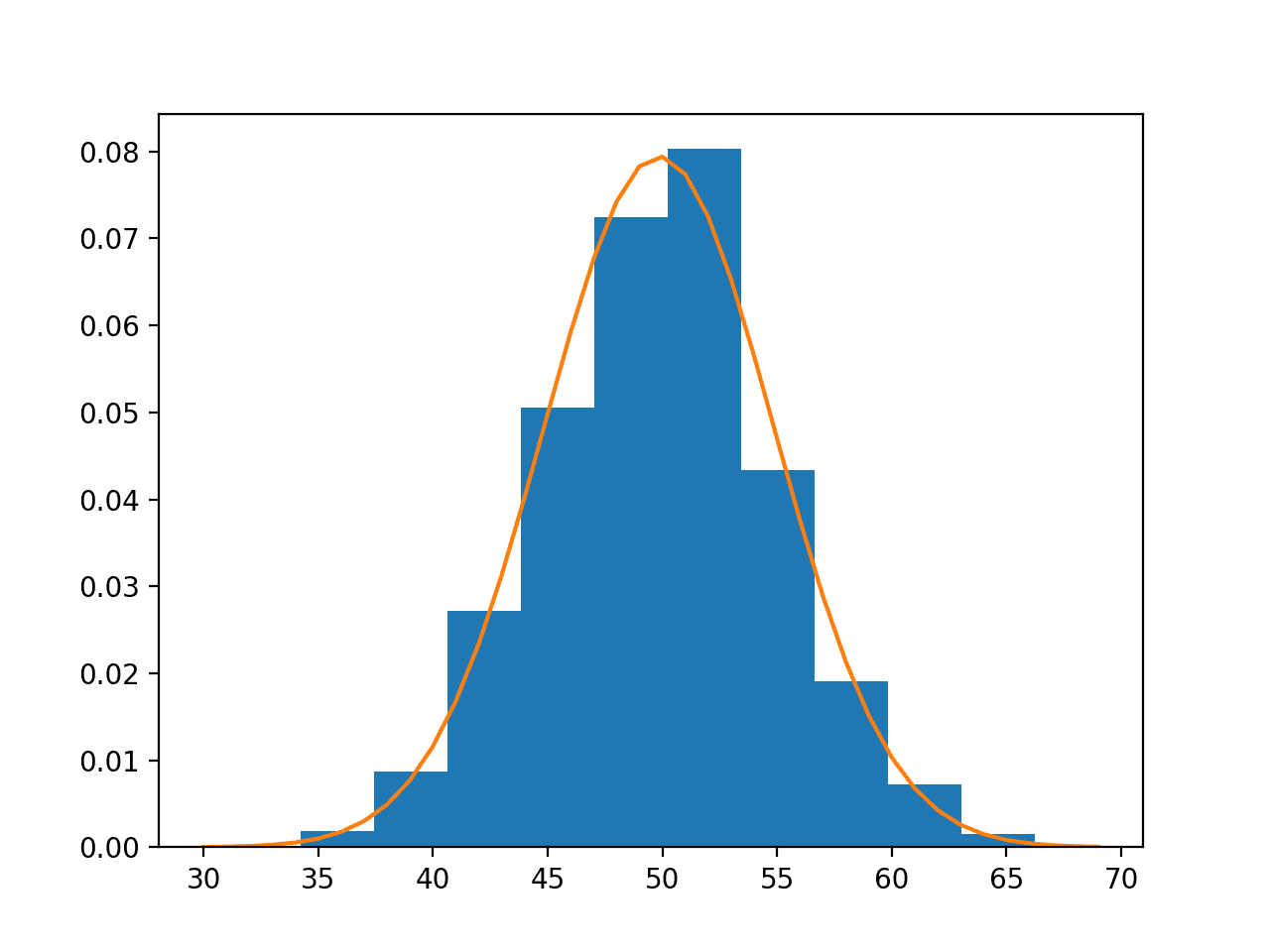 Data Sample Histogram With Probability Density Function Overlay for the Normal Distribution