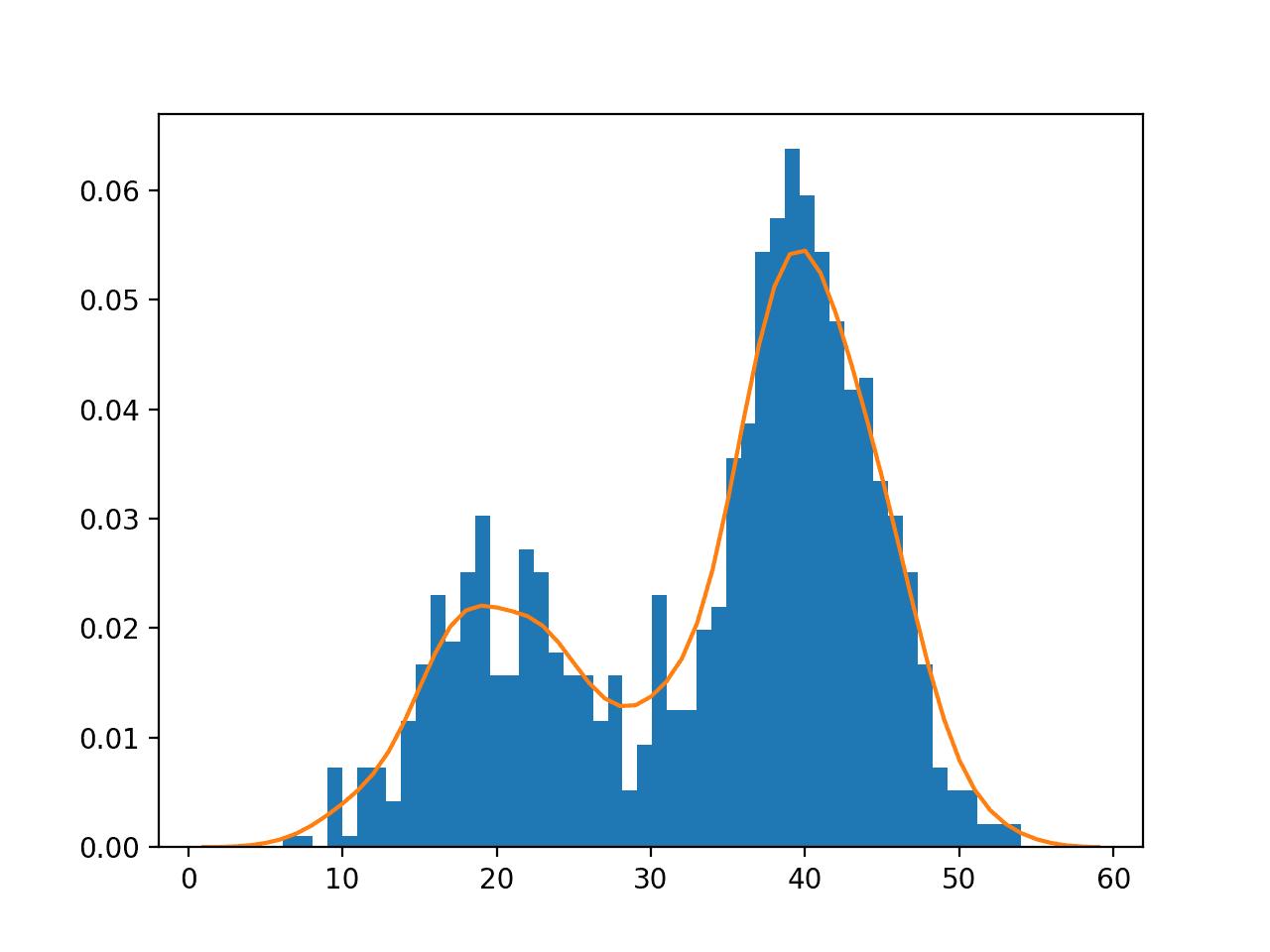Histogram and Probability Density Function Plot Estimated via Kernel Density Estimation for a Bimodal Data Sample