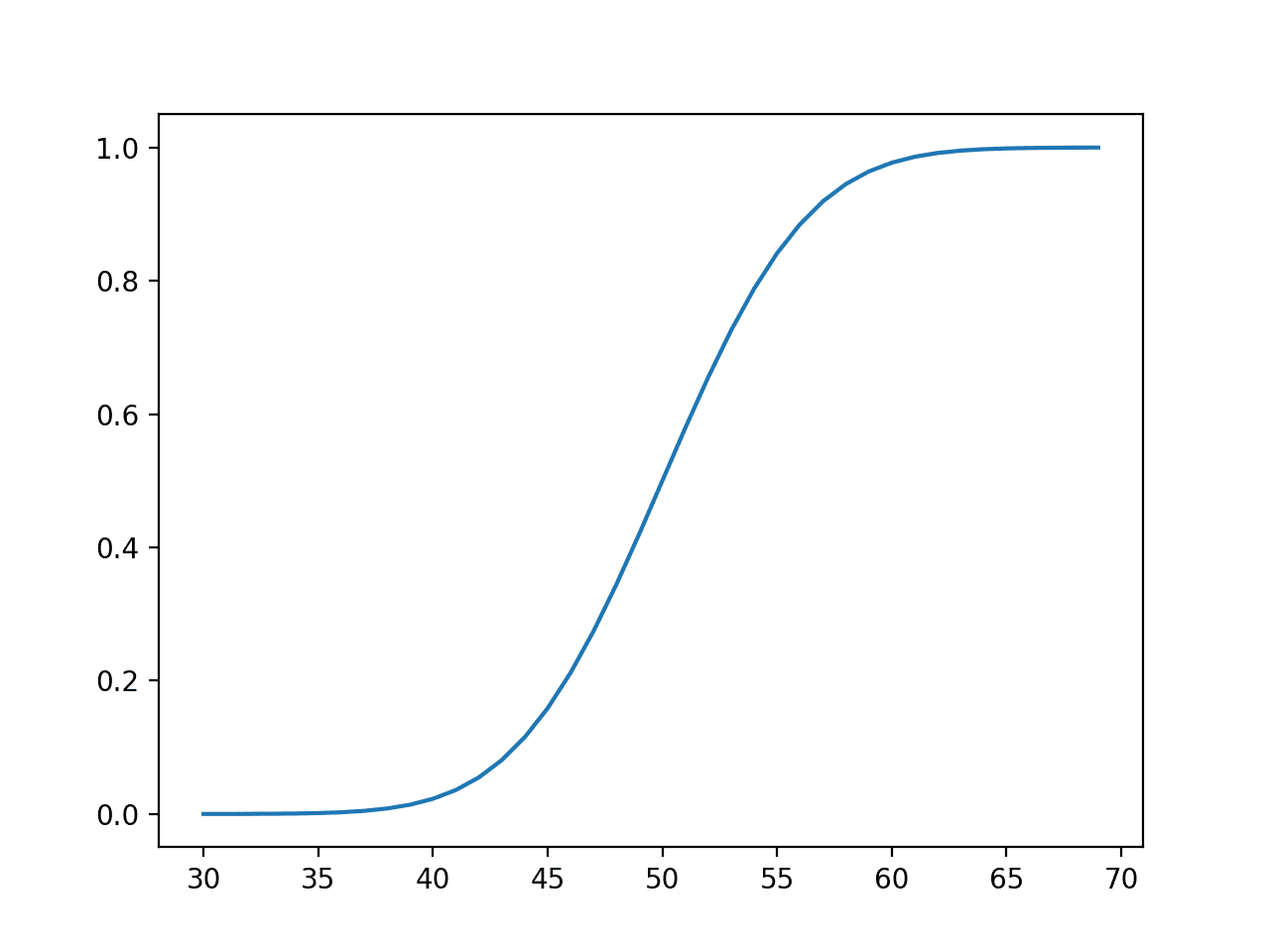Line Plot of Events vs. Cumulative Probability or the Cumulative Density Function for the Normal Distribution