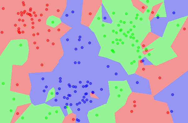 Develop k-Nearest Neighbors in Python From Scratch
