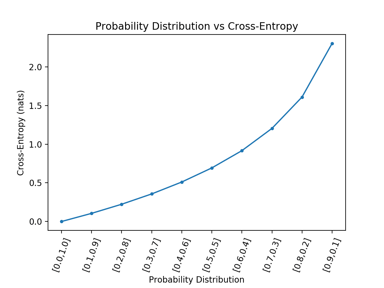 Line Plot of Probability Distribution vs Cross-Entropy for a Binary Classification Task With Extreme Case Removed