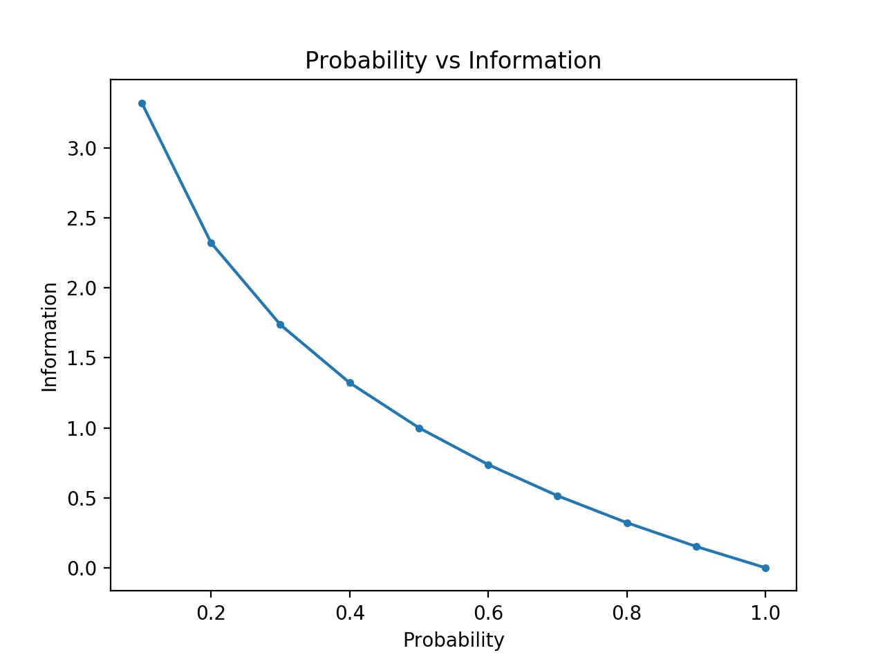 Plot of Probability vs Information