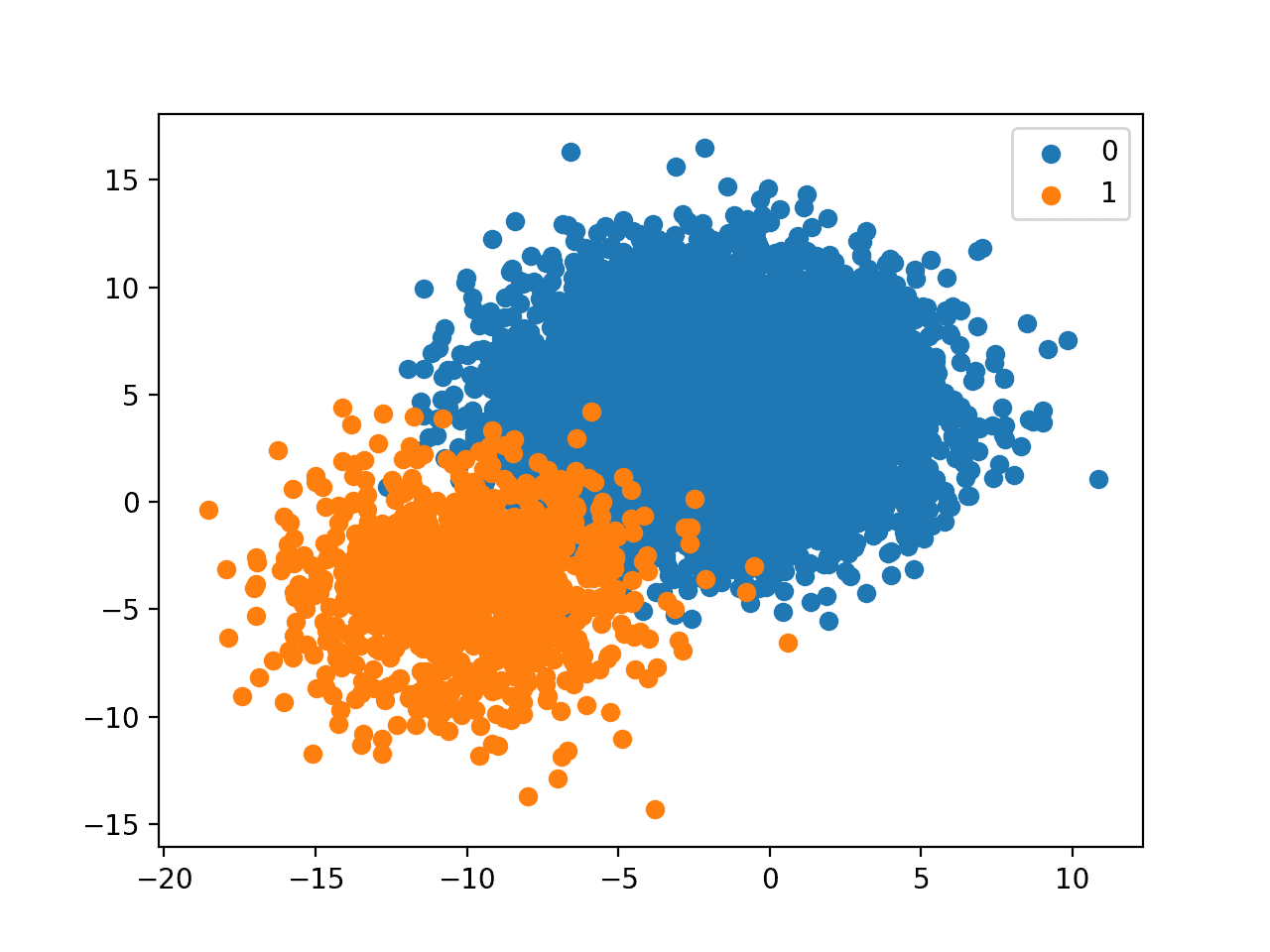 Scatter Plot of Binary Classification Dataset With A 1 to 10 Class Distribution