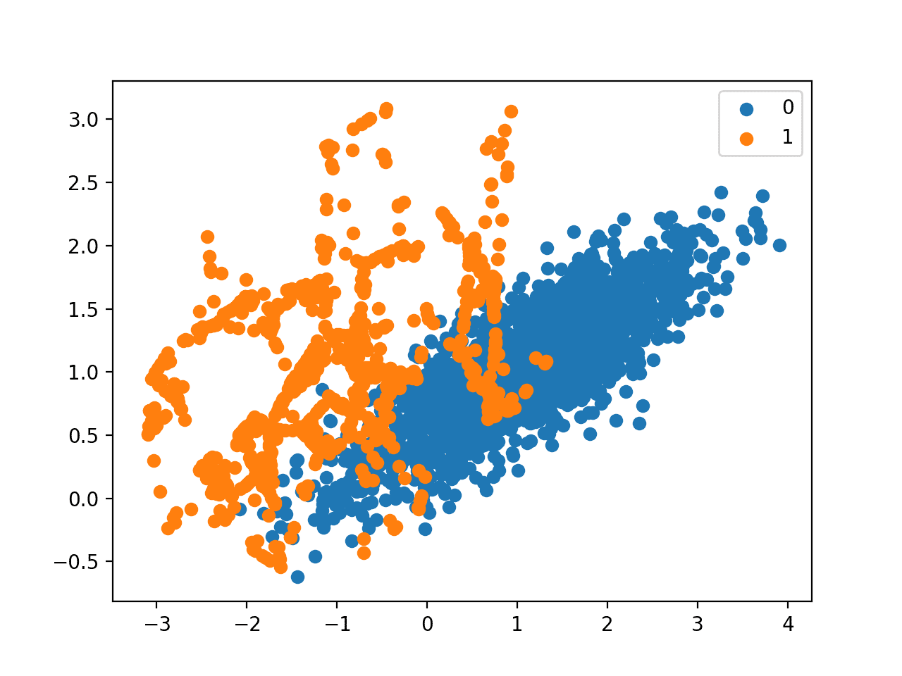 Scatter Plot of Imbalanced Dataset Transformed by SMOTE and Random Undersampling
