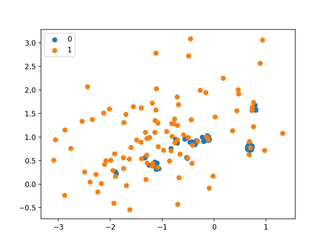 Scatter Plot of Imbalanced Dataset Undersampled with NearMiss-1