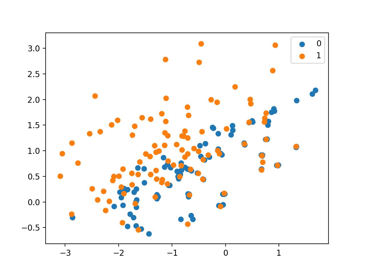 Scatter Plot of Imbalanced Dataset Undersampled With NearMiss-3