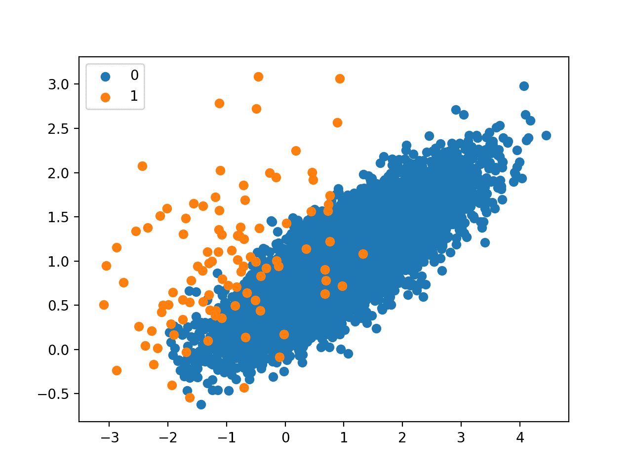 Scatter Plot of Imbalanced Dataset Undersampled With the Tomek Links Method