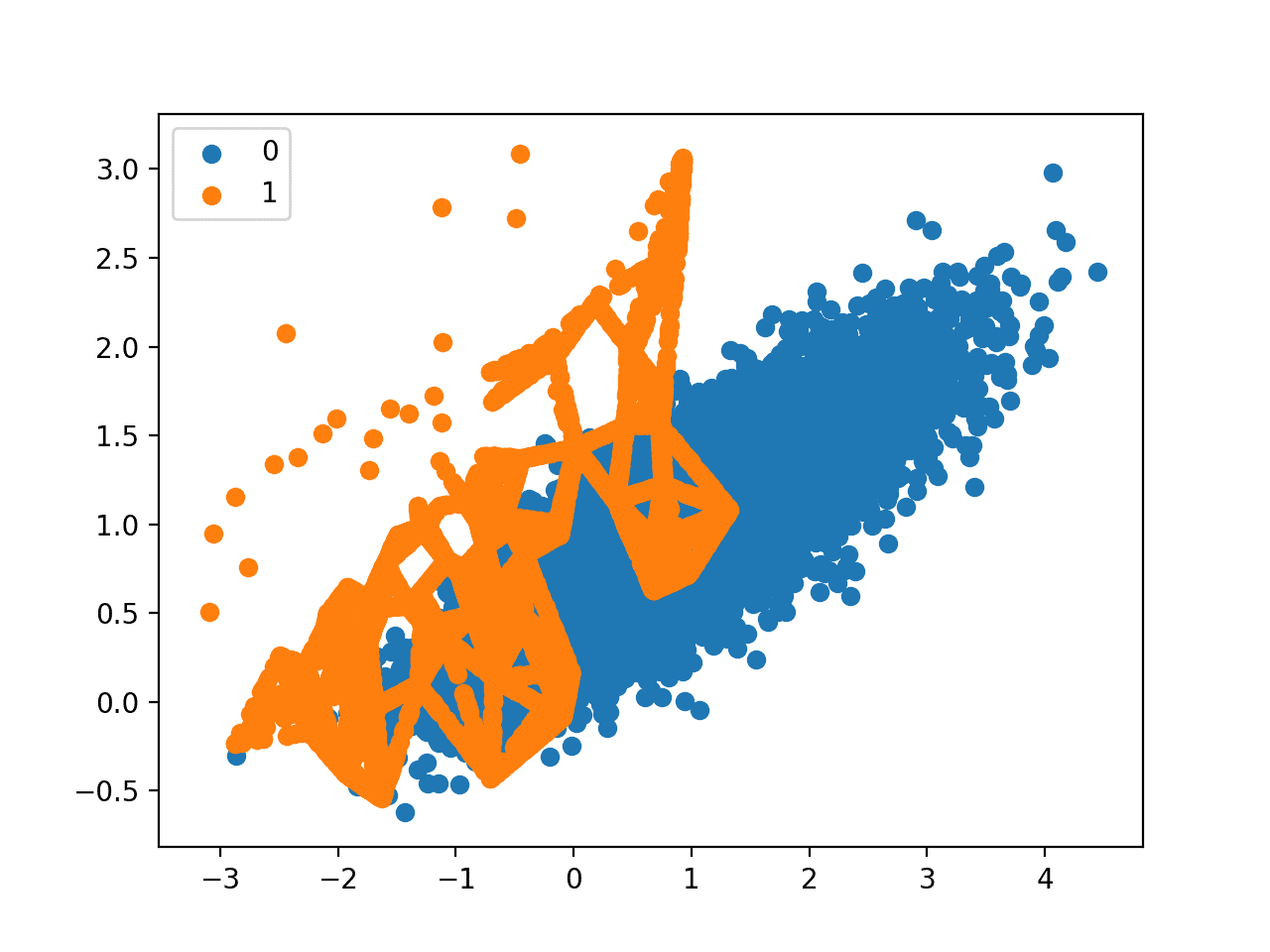 Scatter Plot of Imbalanced Dataset With Adaptive Synthetic Sampling (ADASYN)