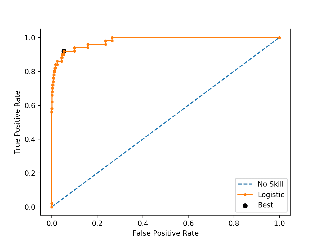 ROC Curve Line Plot for Logistic Regression Model for Imbalanced Classification With the Optimal Threshold