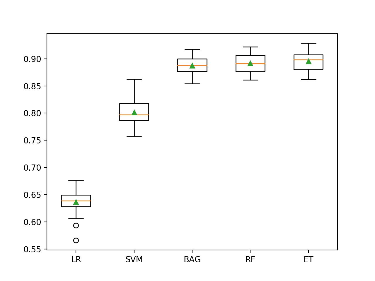 Box and Whisker Plot of Machine Learning Models on the Imbalanced Phoneme Dataset