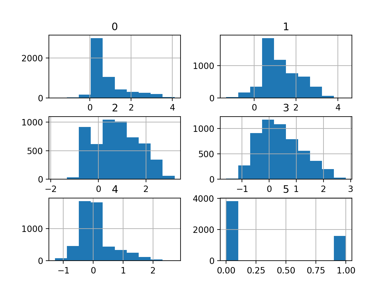Histogram Plots of the Variables for the Phoneme Dataset