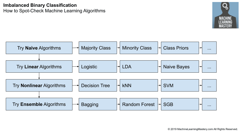How to Spot-Check Machine Learning Algorithms