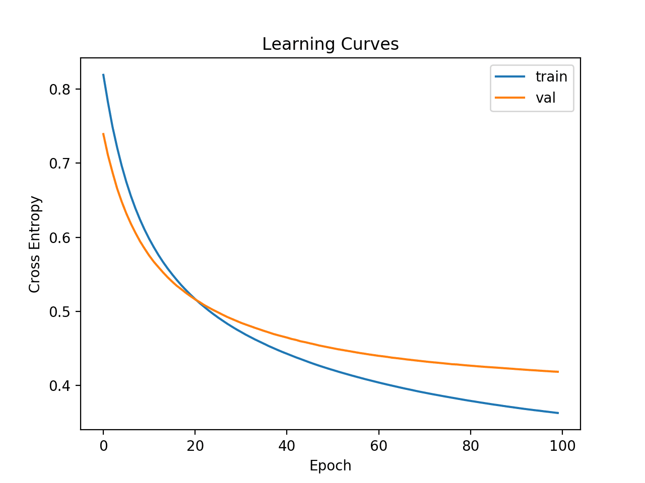 TensorFlow 2 Tutorial: Get Started in Deep Learning With tf.keras