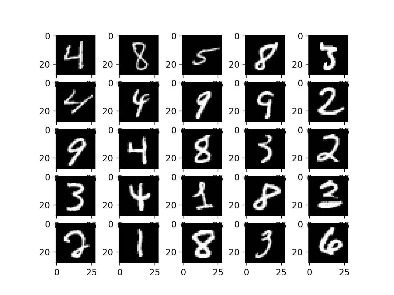 Plot of Handwritten Digits From the MNIST dataset