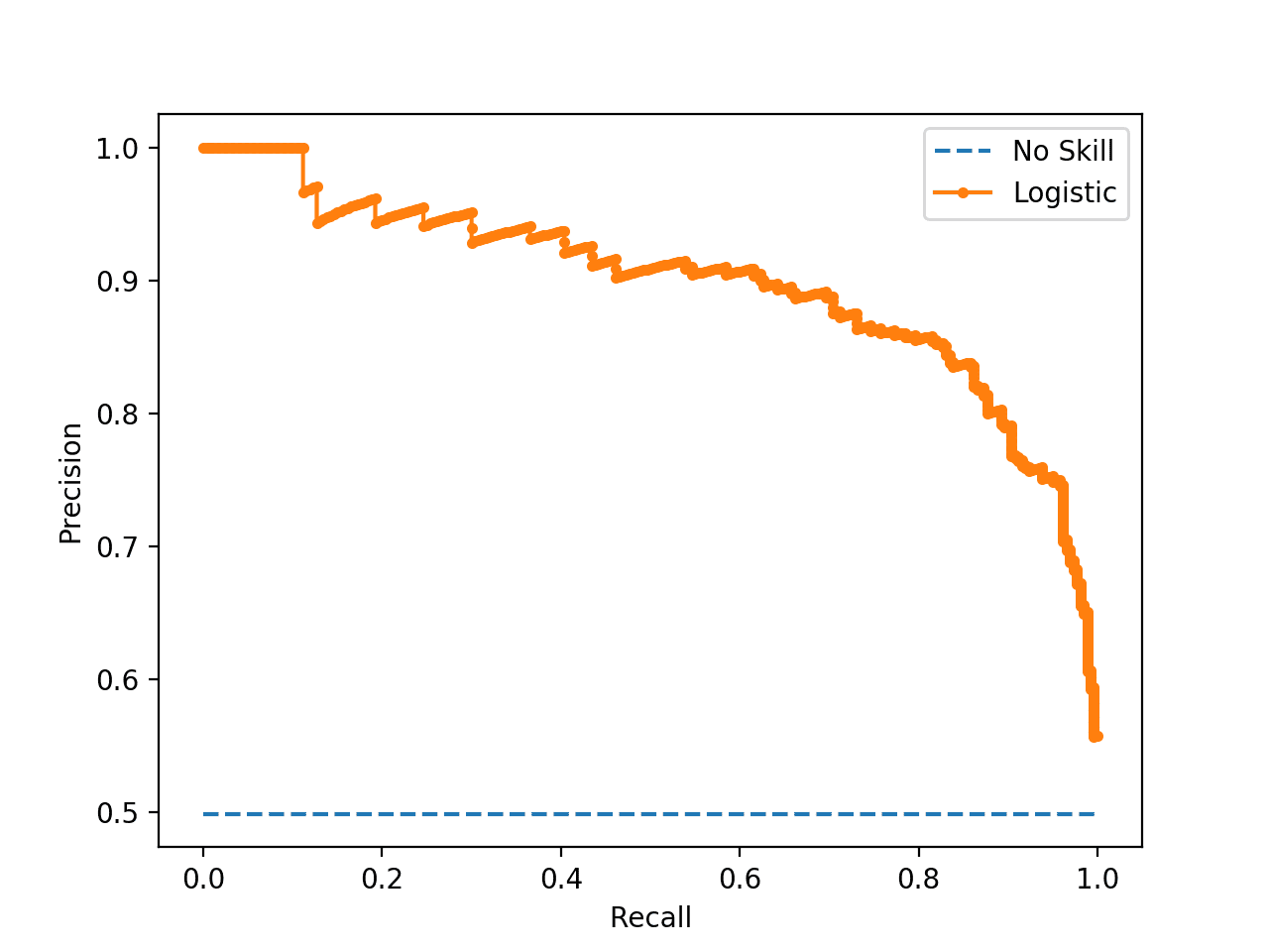 Precision-Recall Curve of a Logistic Regression Model and a No Skill Classifier