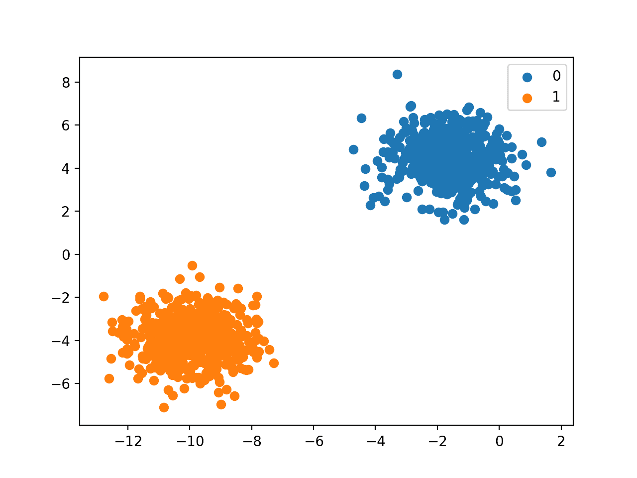 Scatter Plot of Binary Classification Dataset