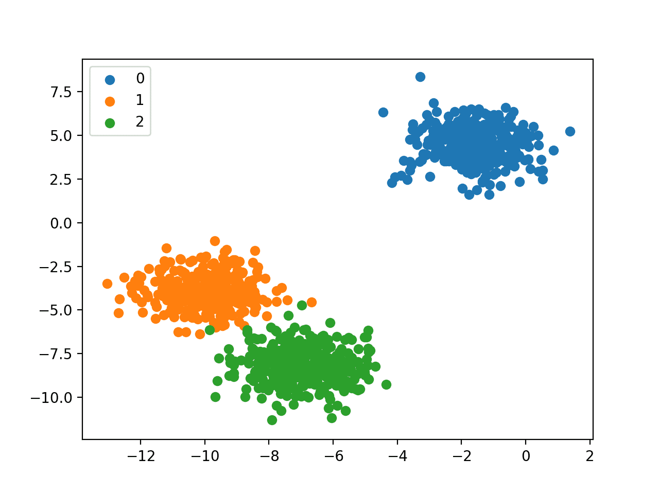 Scatter Plot of Multi-Class Classification Dataset
