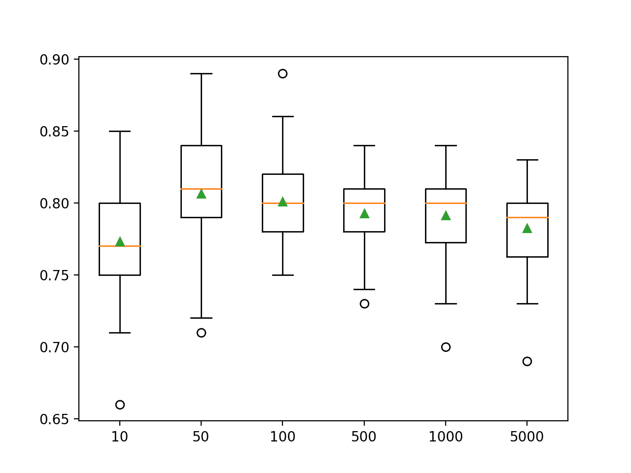 Box Plot of AdaBoost Ensemble Size vs. Classification Accuracy