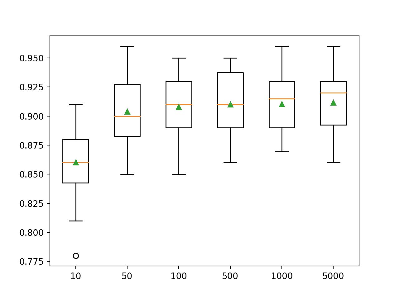 Box Plot of Extra Trees Ensemble Size vs. Classification Accuracy