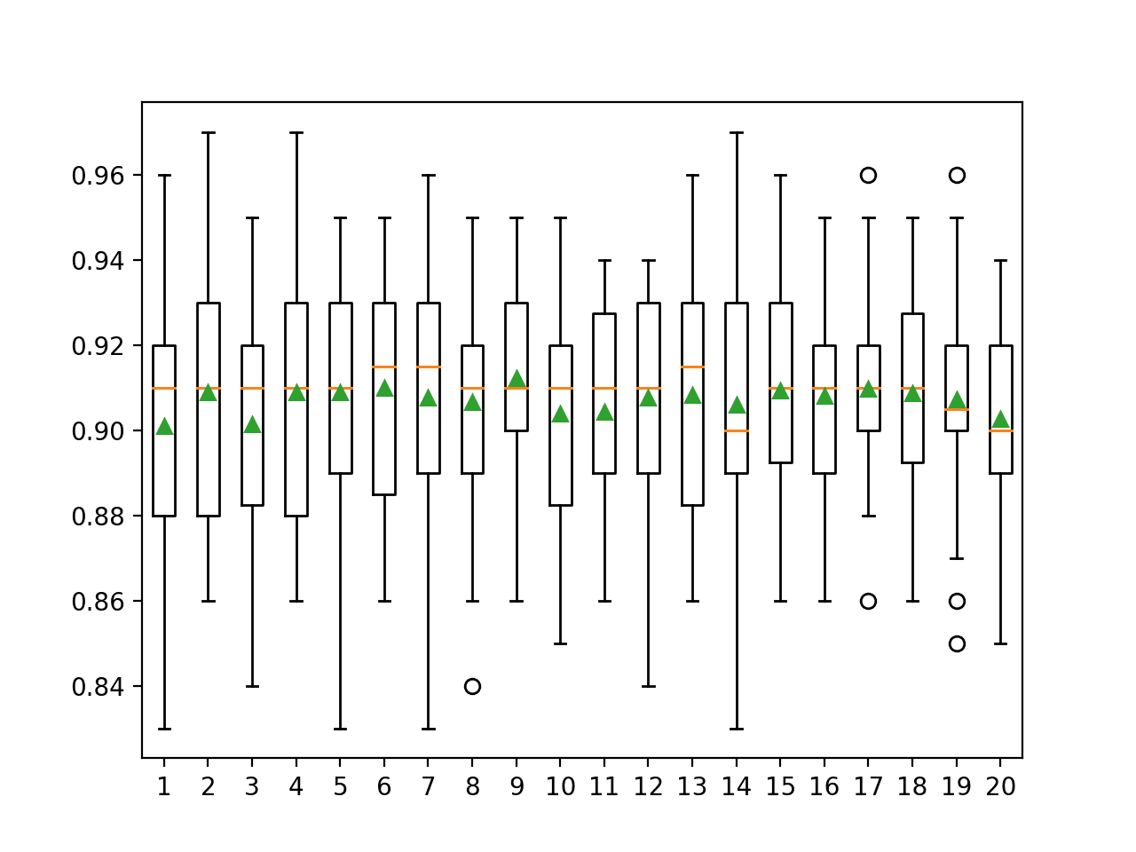 Box Plot of Extra Trees Feature Set Size vs. Classification Accuracy