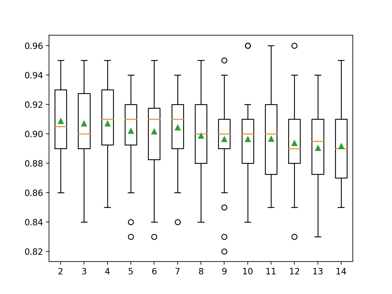 Box Plot of Extra Trees Minimum Samples per Split vs. Classification Accuracy