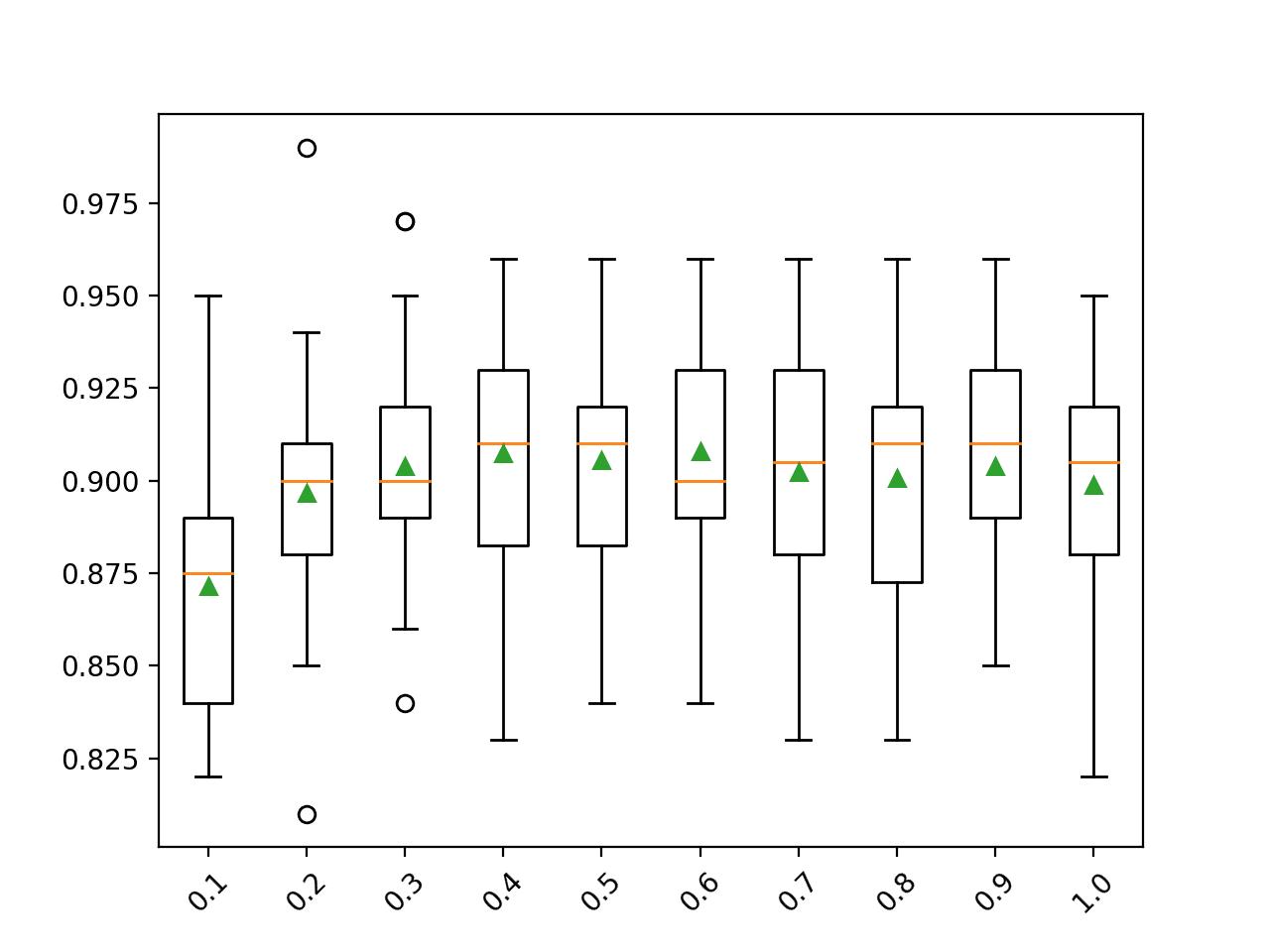 Box Plot of Gradient Boosting Ensemble Sample Size vs. Classification Accuracy