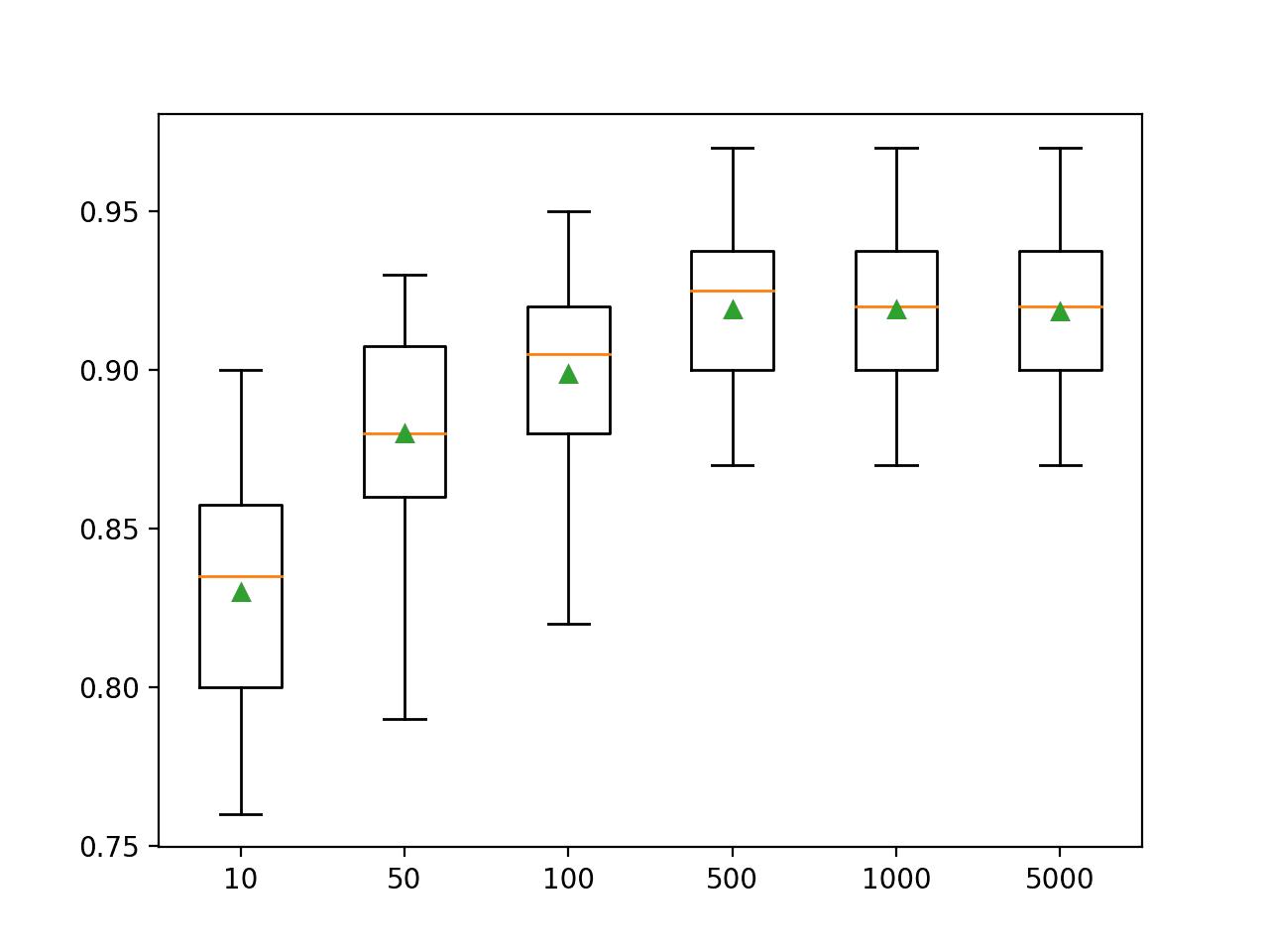 Box Plot of Gradient Boosting Ensemble Size vs. Classification Accuracy
