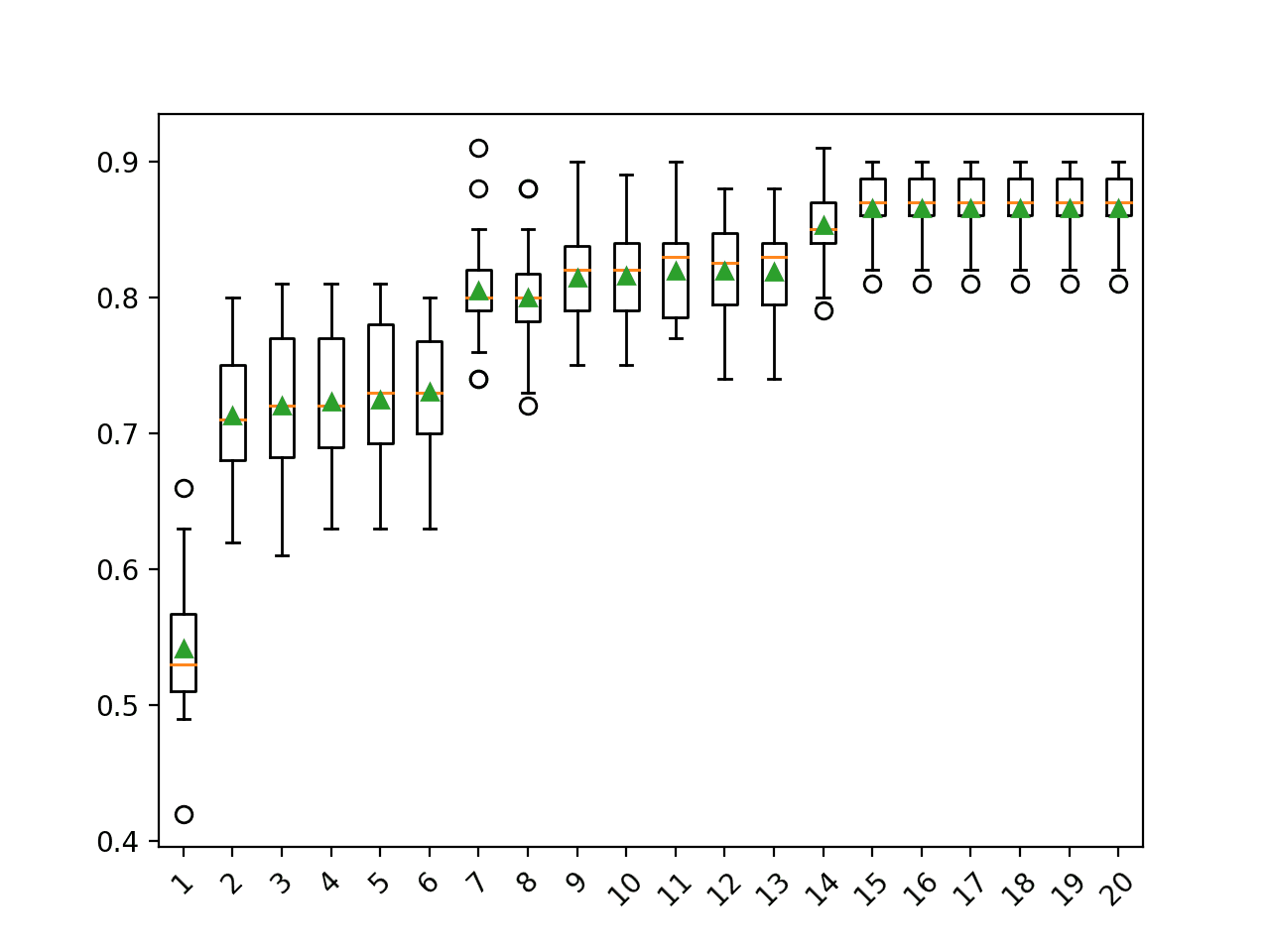 Box Plot of PCA Number of Components vs. Classification Accuracy