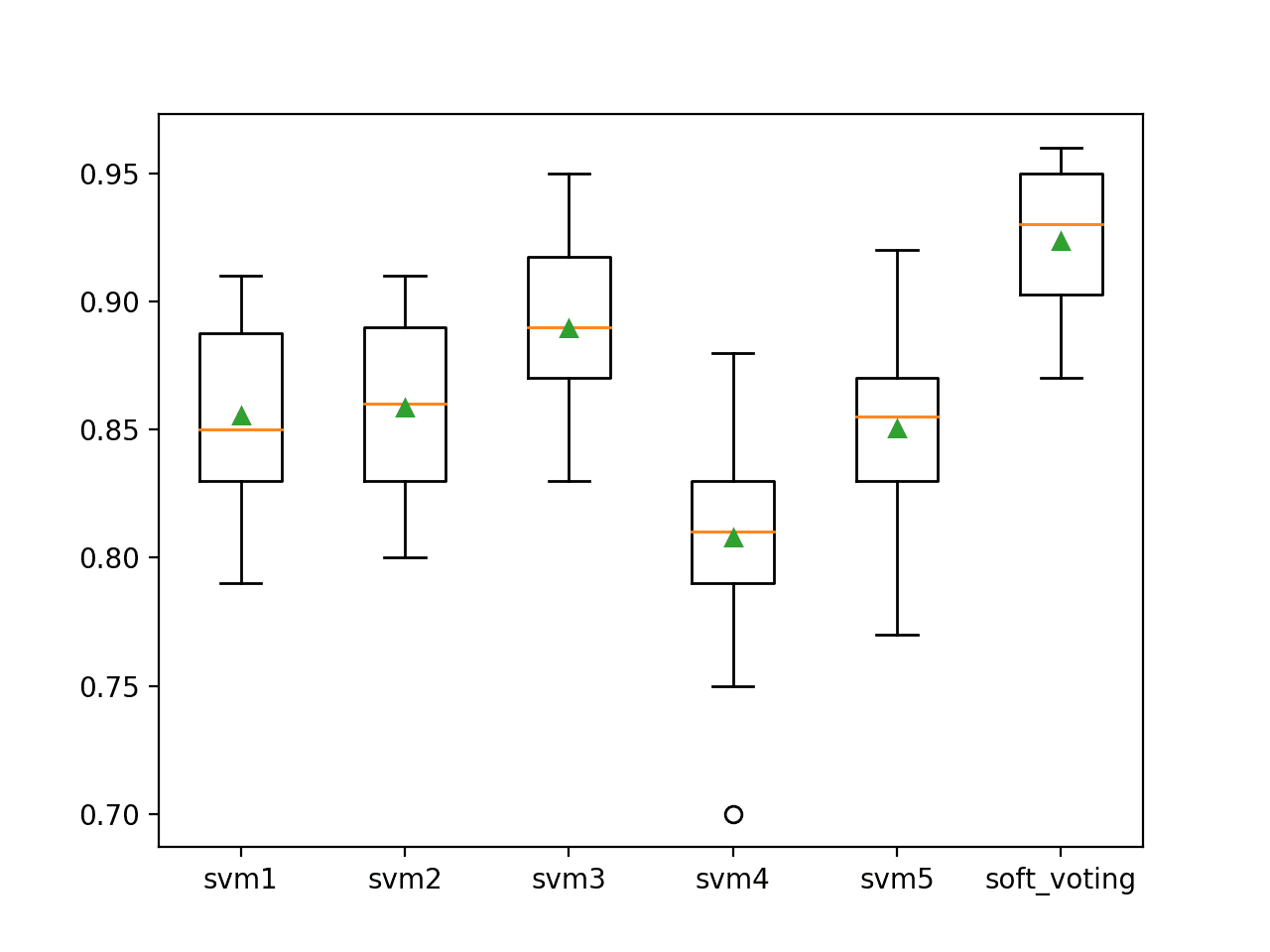 Box Plot of Soft Voting Ensemble Compared to Standalone Models for Binary Classification