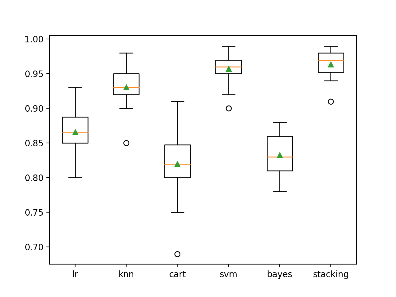 Box Plot of Standalone and Stacking Model Accuracies for Binary Classification