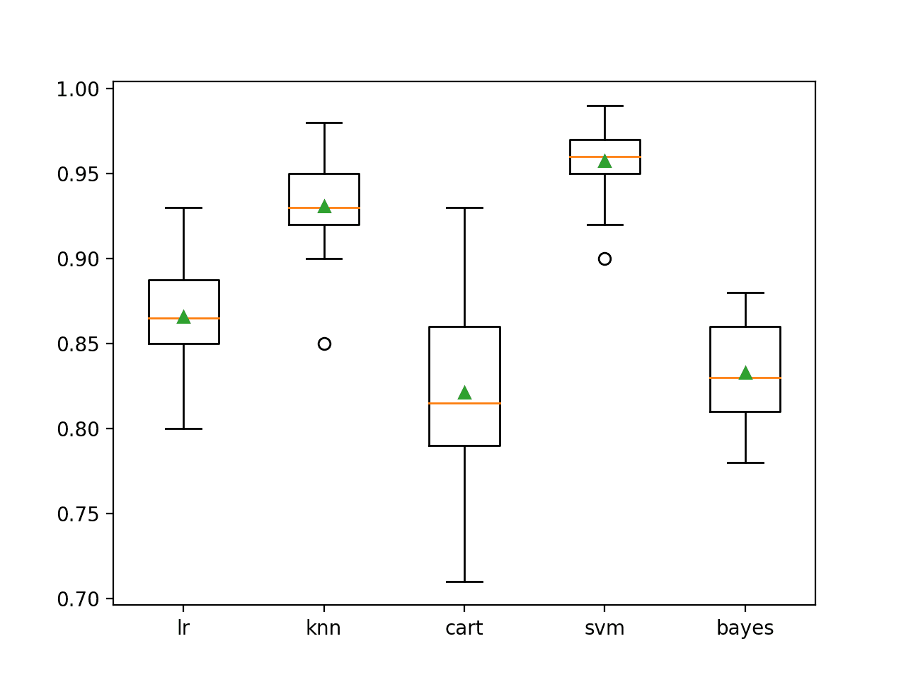 Box Plot of Standalone Model Accuracies for Binary Classification
