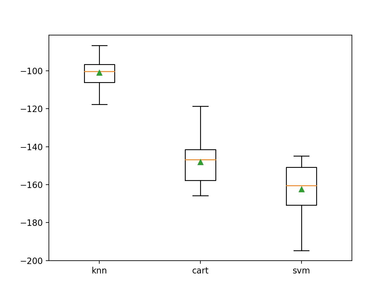 Box Plot of Standalone Model Negative Mean Absolute Error for Regression