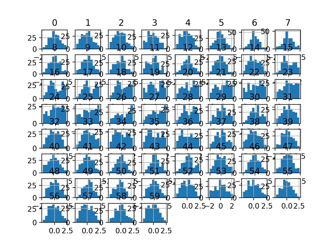 Histogram Plots of Box-Cox Transformed Input Variables for the Sonar Dataset
