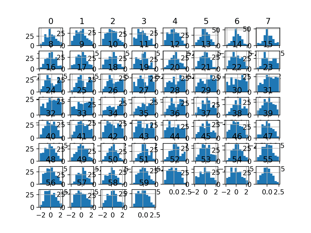 Histogram Plots of Yeo-Johnson Transformed Input Variables for the Sonar Dataset