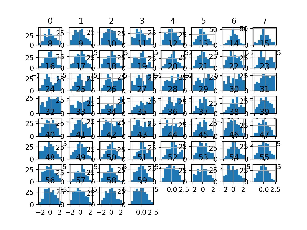 Histogram Plots of Yeo-Johnson Transformed Input Variables for the Sonar Dataset