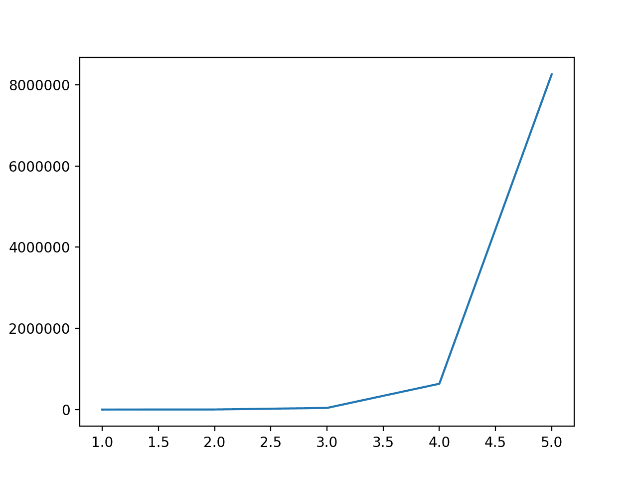 Line Plot of the Degree vs. the Number of Input Features for the Polynomial Feature Transform