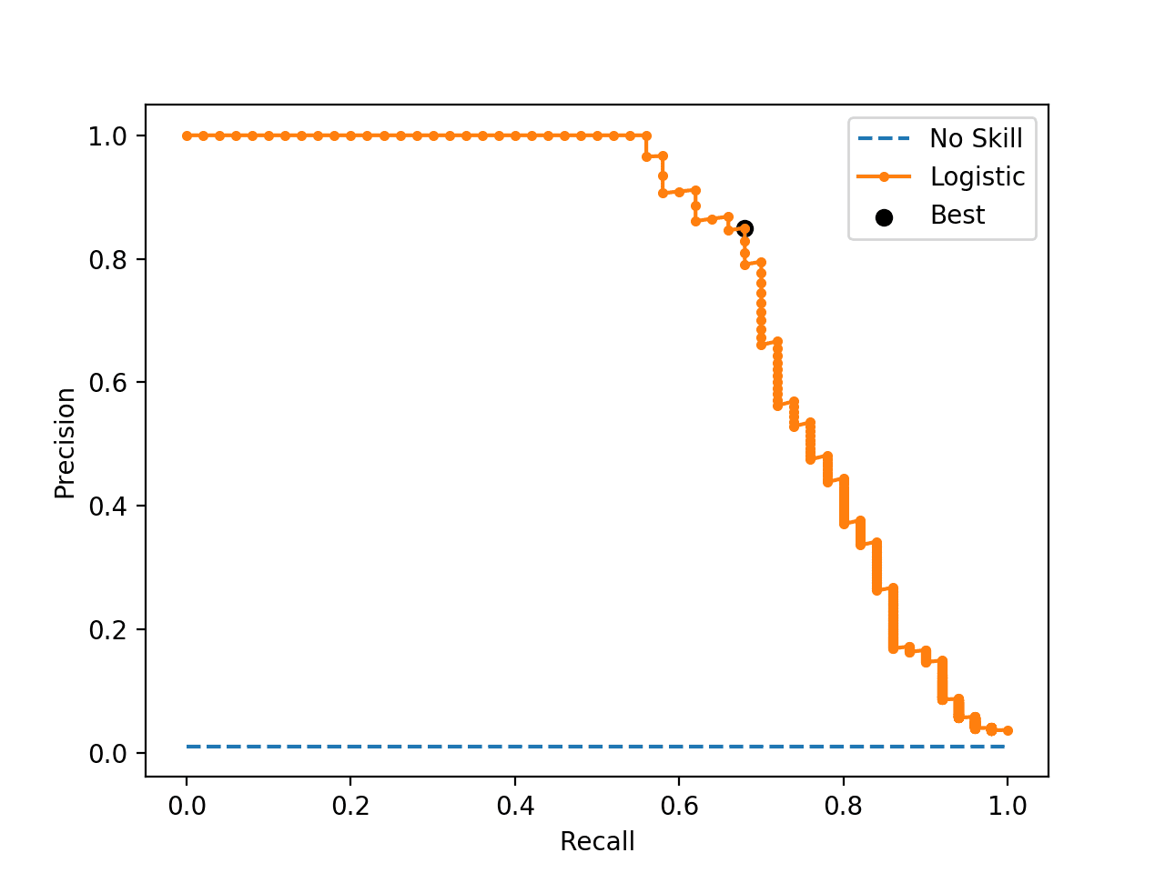 Precision-Recall Curve Line Plot for Logistic Regression Model With Optimal Threshold