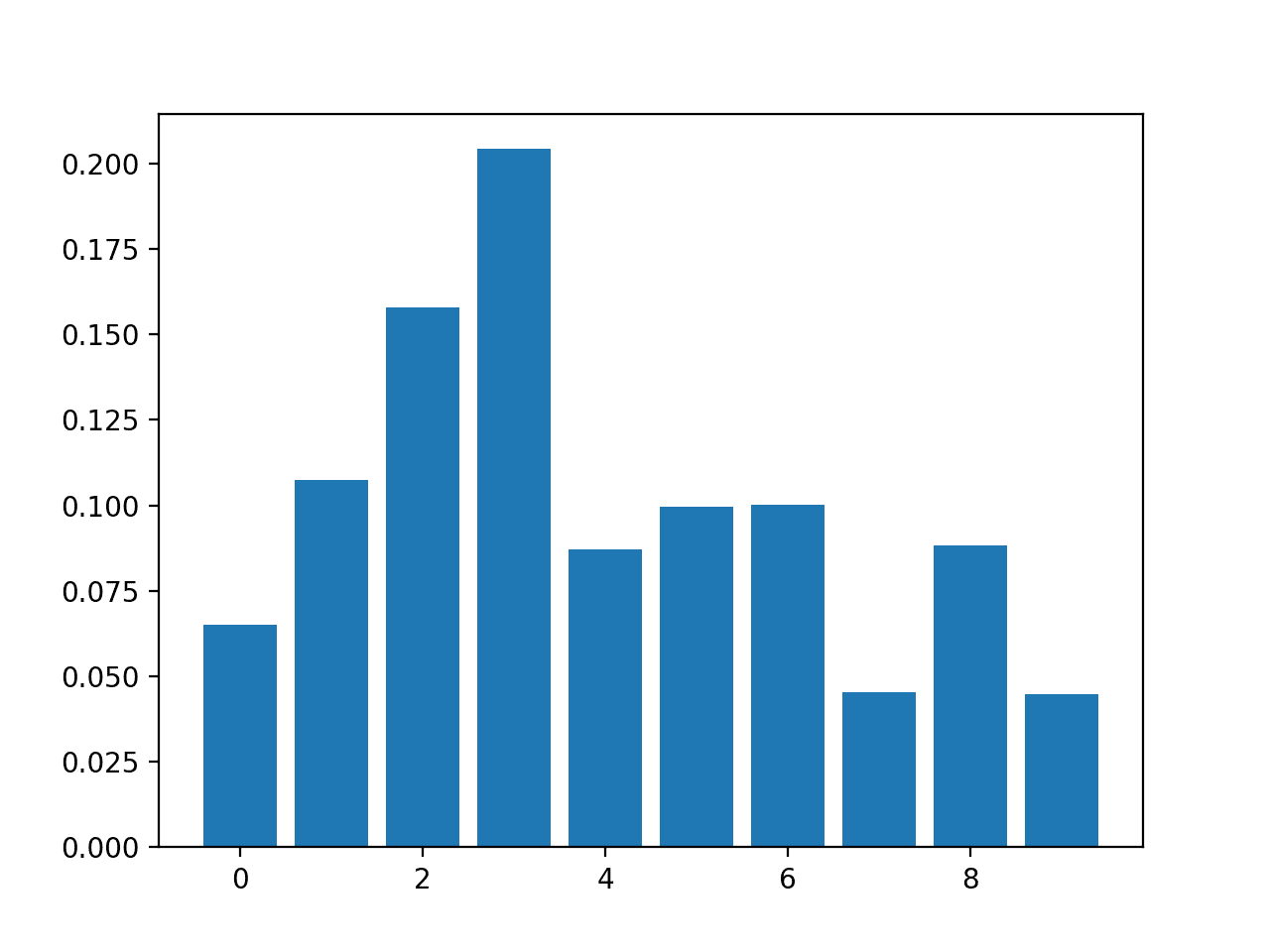 Bar Chart of RandomForestClassifier Feature Importance Scores