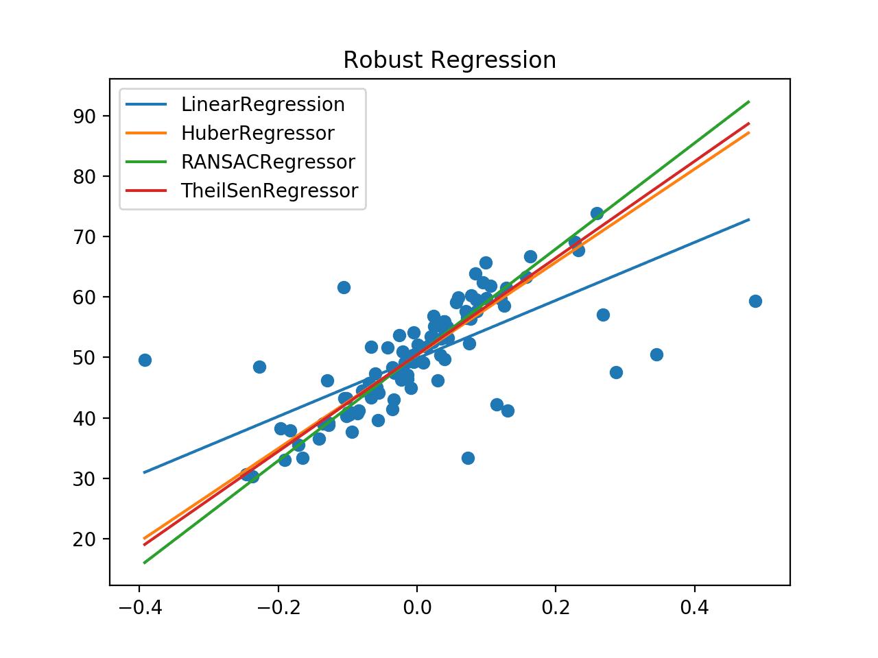 Comparison of Robust Regression Algorithms Line of Best Fit
